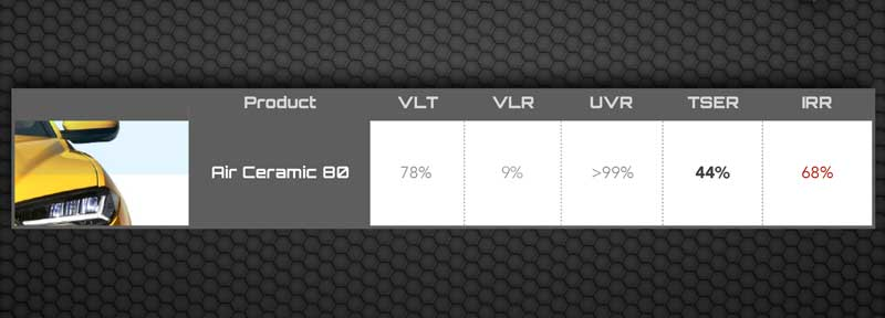 LLumar AIR Auto Window Tint Specifications